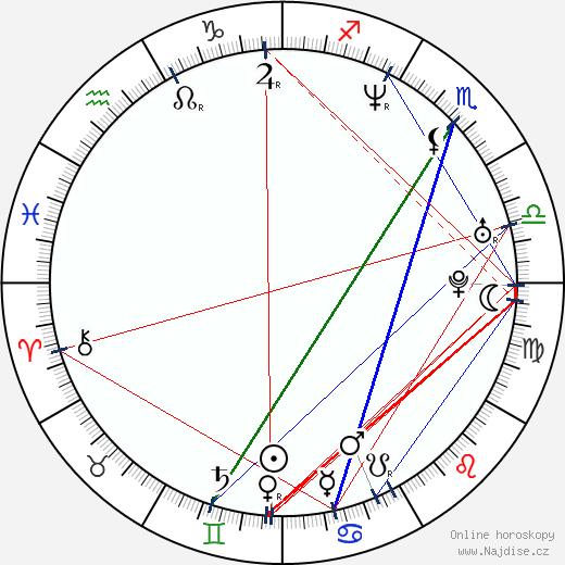 Michal Yannai wikipedie wiki 2019, 2020 horoskop