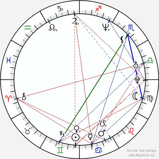 Michał Żebrowski wikipedie wiki 2019, 2020 horoskop