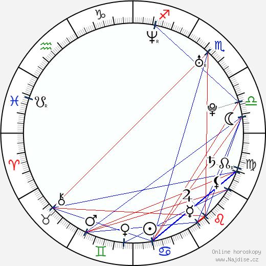 Michał Żurawski wikipedie wiki 2020, 2021 horoskop