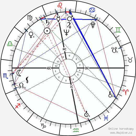 Michel Ciry wikipedie wiki 2018, 2019 horoskop