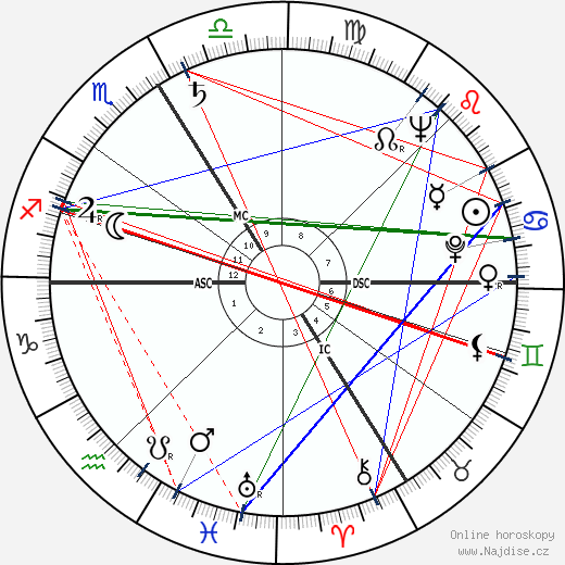 Michel Constantin wikipedie wiki 2018, 2019 horoskop