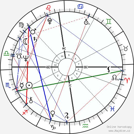 Michel Daerden wikipedie wiki 2018, 2019 horoskop