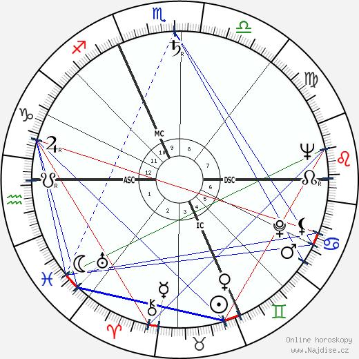 Michel de Certeau wikipedie wiki 2018, 2019 horoskop