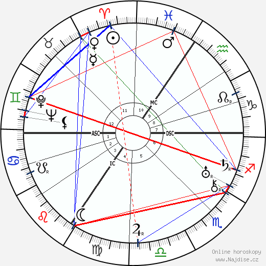 Michel de Ghelderode wikipedie wiki 2019, 2020 horoskop