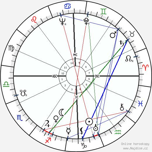 Michel Debré wikipedie wiki 2017, 2018 horoskop