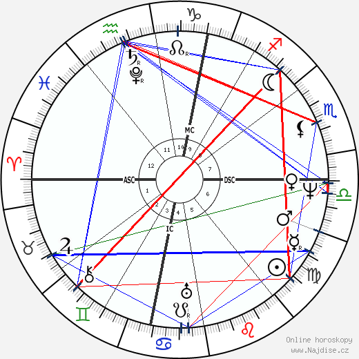 Michel Eugène Chevreul wikipedie wiki 2018, 2019 horoskop