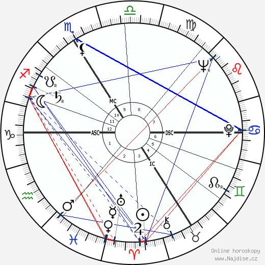 Michel Gagnion wikipedie wiki 2018, 2019 horoskop