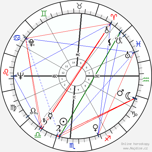Michel Galabru wikipedie wiki 2019, 2020 horoskop