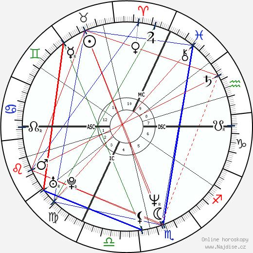 Michel Gondry wikipedie wiki 2020, 2021 horoskop
