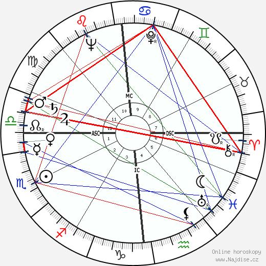 Michel Lacroix wikipedie wiki 2018, 2019 horoskop