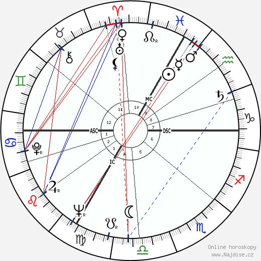 Michel Legrand wikipedie wiki 2019, 2020 horoskop