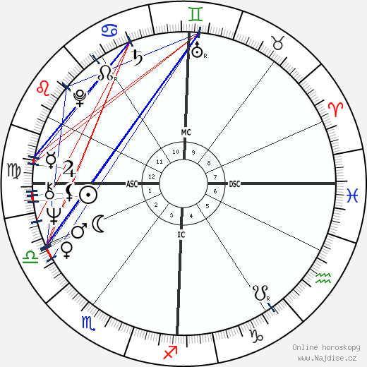 Michel Montignac wikipedie wiki 2020, 2021 horoskop
