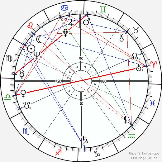 Michel Rocard wikipedie wiki 2019, 2020 horoskop