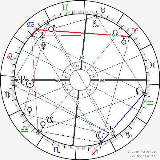 Michel Serres wikipedie wiki 2020, 2021 horoskop