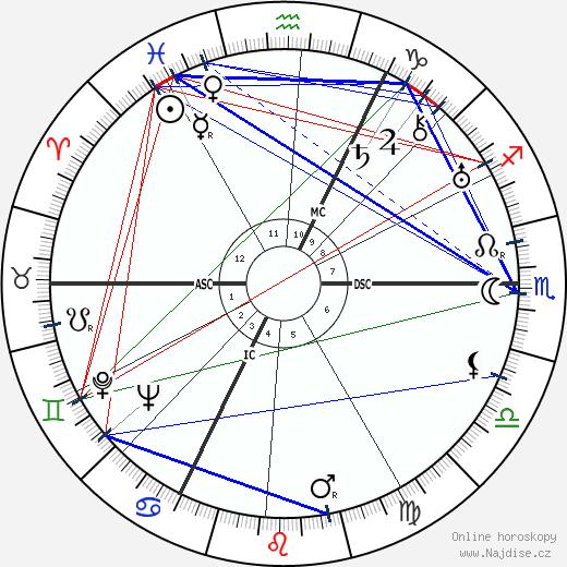 Michel Seuphor wikipedie wiki 2017, 2018 horoskop
