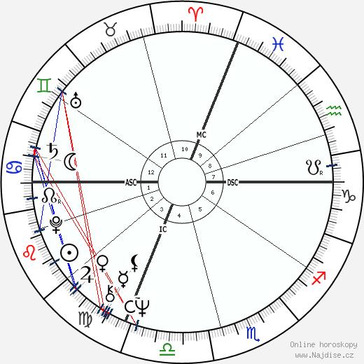 Michel Vauzelle wikipedie wiki 2020, 2021 horoskop