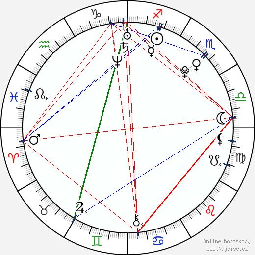 Michela Quattrociocche wikipedie wiki 2018, 2019 horoskop