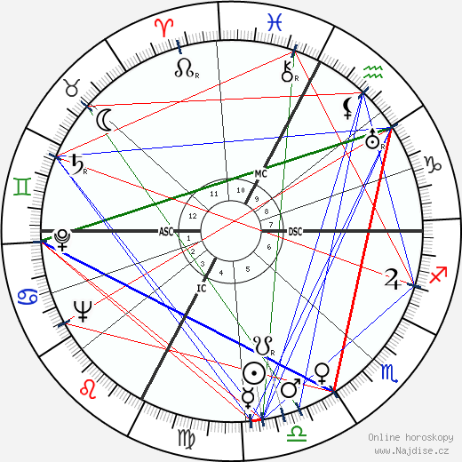 Michelangelo Antonioni wikipedie wiki 2020, 2021 horoskop