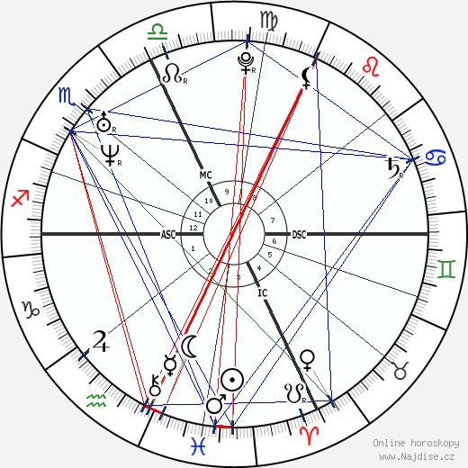 Michelangelo Buonarroti wikipedie wiki 2018, 2019 horoskop