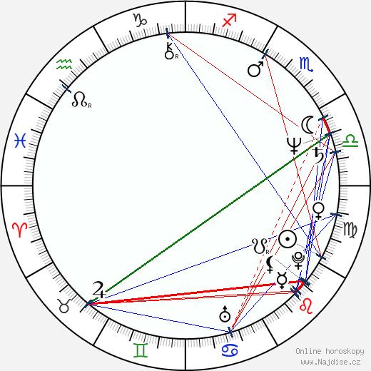 Michelangelo La Bionda wikipedie wiki 2018, 2019 horoskop