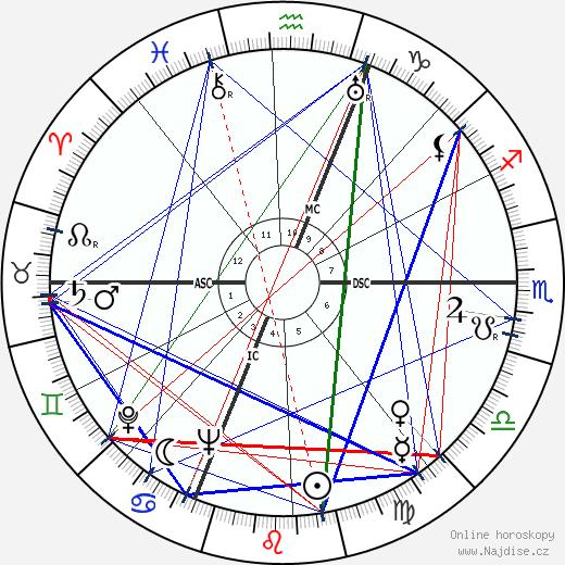 Michèle Alfa wikipedie wiki 2017, 2018 horoskop