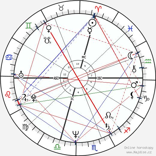 Michele Bachmann wikipedie wiki 2018, 2019 horoskop