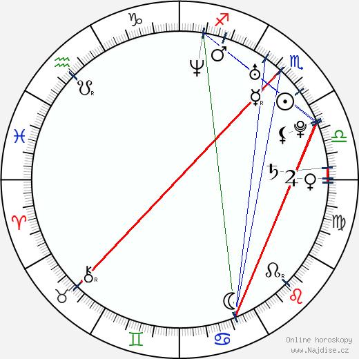 Michele Boyd wikipedie wiki 2020, 2021 horoskop