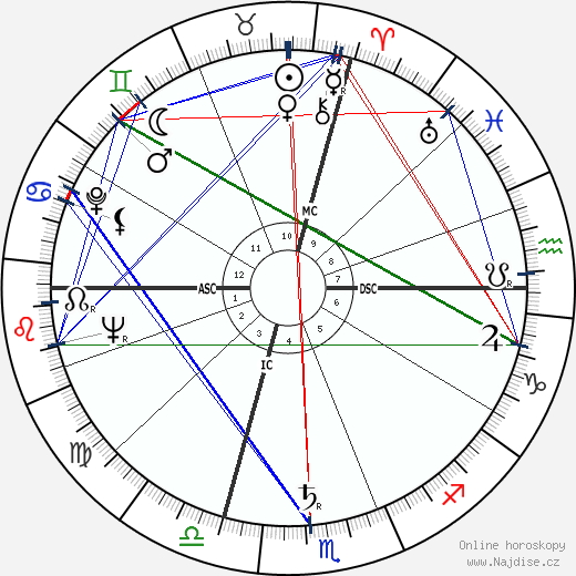 Michele Ferrero wikipedie wiki 2019, 2020 horoskop