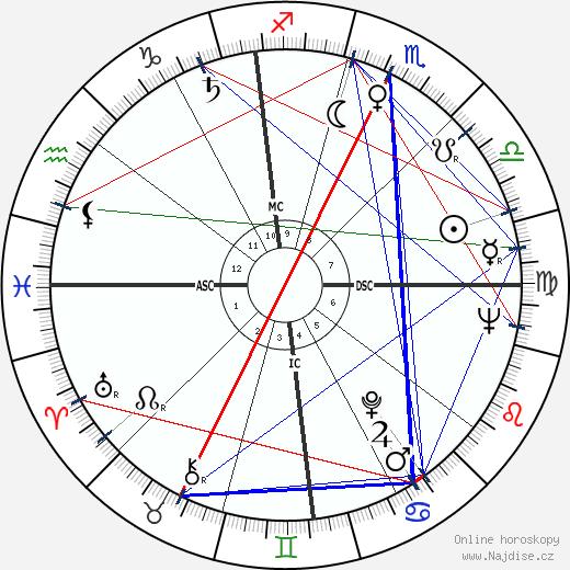 Michele Giordano wikipedie wiki 2017, 2018 horoskop