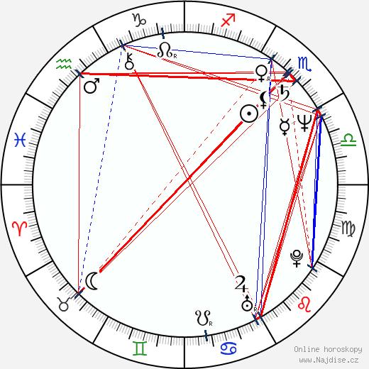 Michele Lamar Richards wikipedie wiki 2018, 2019 horoskop