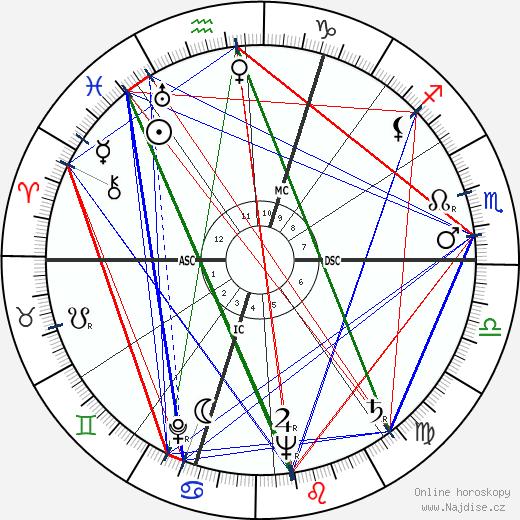 Michèle Morgan wikipedie wiki 2019, 2020 horoskop