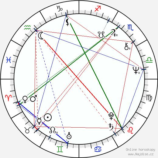 Micheline Lanctôt wikipedie wiki 2019, 2020 horoskop