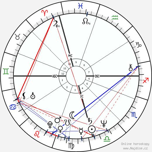 Michelle Bachelet wikipedie wiki 2018, 2019 horoskop