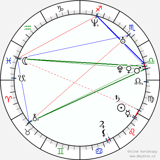 Michelle Borth wikipedie wiki 2019, 2020 horoskop