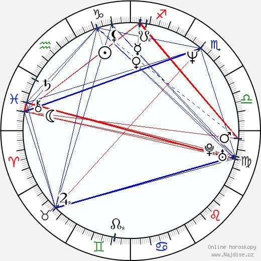 Michelle Forbes wikipedie wiki 2020, 2021 horoskop