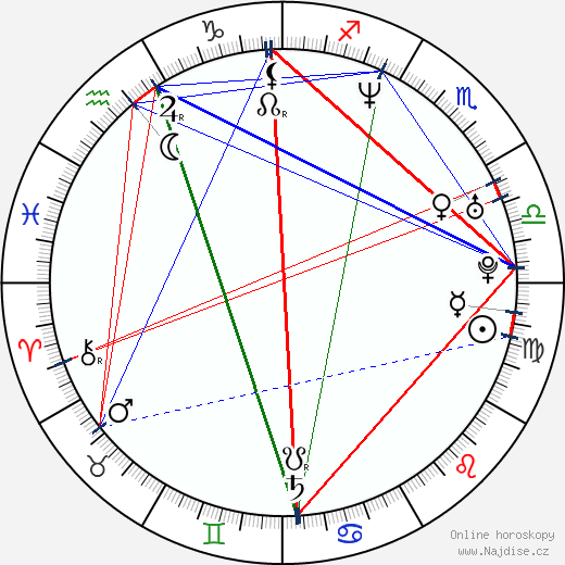Michelle Goh wikipedie wiki 2019, 2020 horoskop
