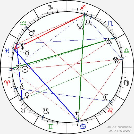 Michelle Harrison wikipedie wiki 2020, 2021 horoskop