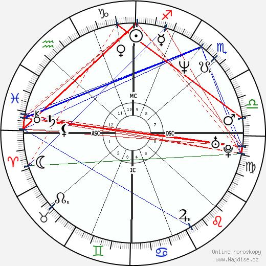 Michelle Hurd wikipedie wiki 2020, 2021 horoskop