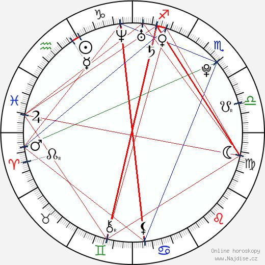 Michelle Page wikipedie wiki 2018, 2019 horoskop