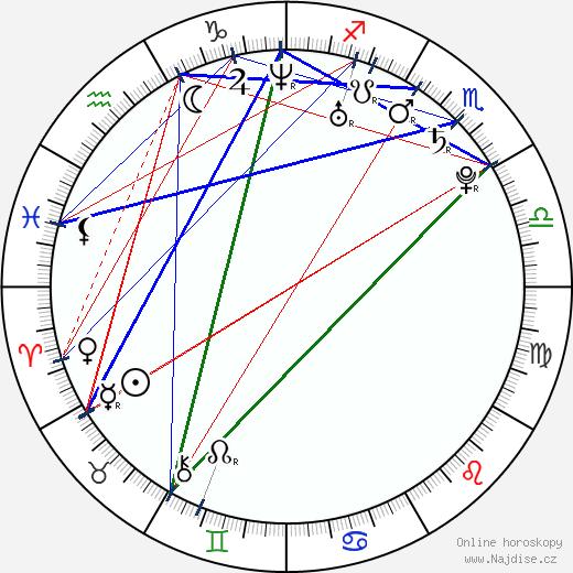 Michelle Ryan wikipedie wiki 2019, 2020 horoskop