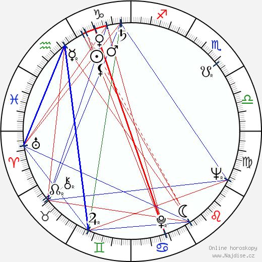 Mičijo Aratama wikipedie wiki 2018, 2019 horoskop