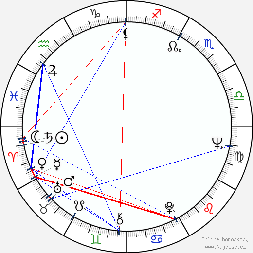 Mičiko Nomura wikipedie wiki 2019, 2020 horoskop