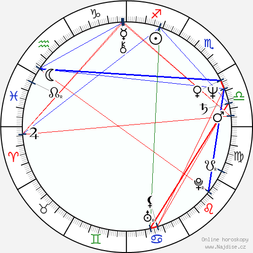 Mick Garris wikipedie wiki 2019, 2020 horoskop