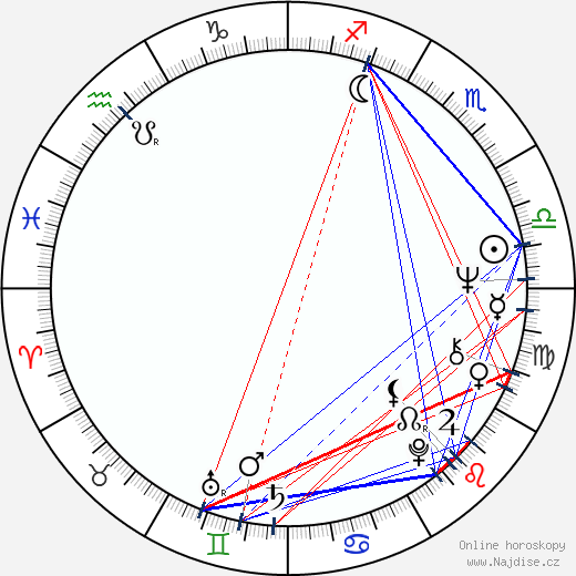 Mick Jackson wikipedie wiki 2017, 2018 horoskop