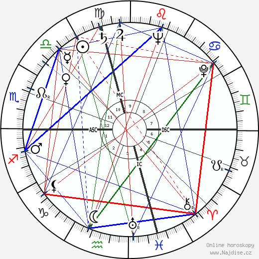 Mickey Rooney wikipedie wiki 2019, 2020 horoskop
