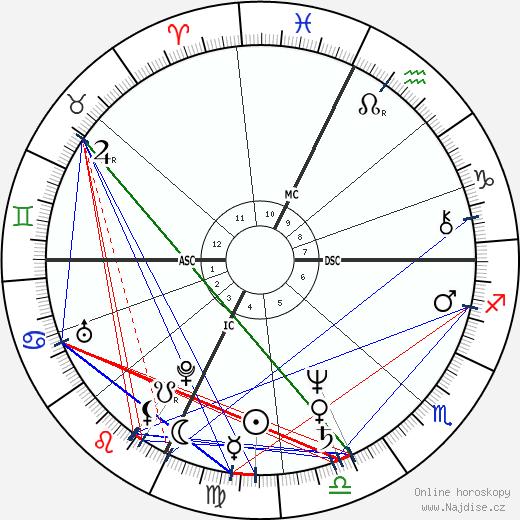 Mickey Rourke wikipedie wiki 2018, 2019 horoskop