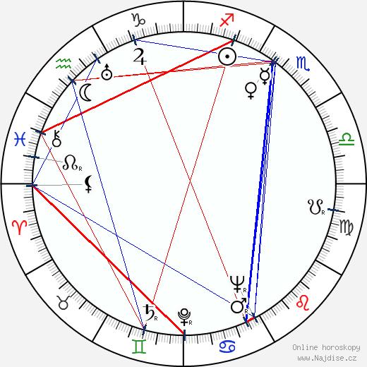 Mickey Simpson wikipedie wiki 2019, 2020 horoskop