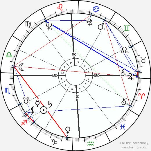 Mickey Thompson wikipedie wiki 2019, 2020 horoskop