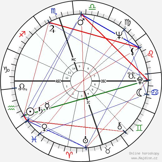 Mickey Wright wikipedie wiki 2018, 2019 horoskop