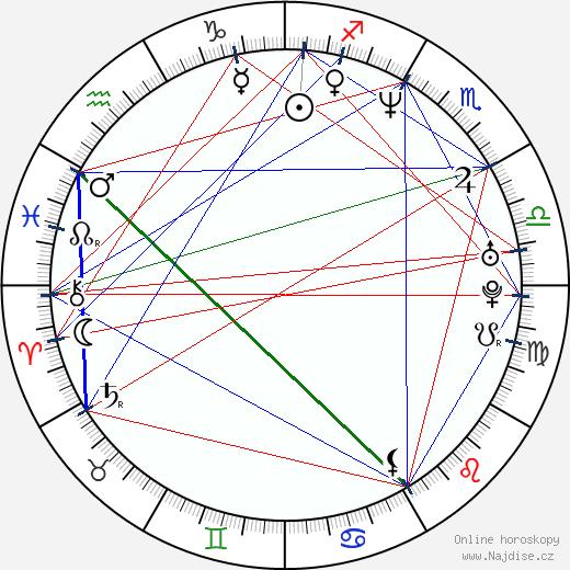 Micky Quinn wikipedie wiki 2018, 2019 horoskop